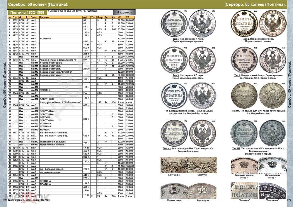 Каталог монет Императорской России 1682-1917 CoinsMoscow (с ценами) 4-й выпуск 2020
